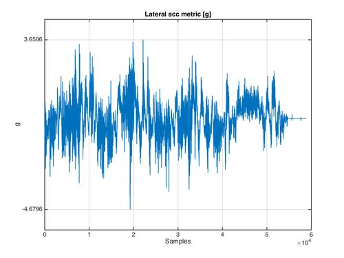 Il grafico relativo all'accelerazione laterale del giro veloce dell'Aprilia RSV4RF