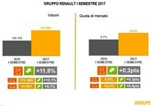 Mercato Italia 2017, Renault: 1° semestre record fino a quota 10%
