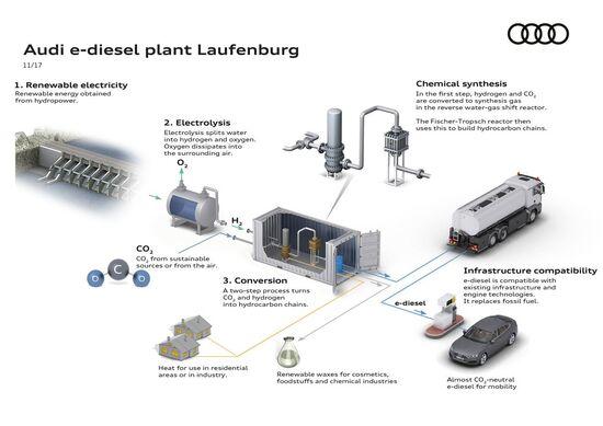 Una visione dell'impianto Svizzero per e-diesel con le sue fonti e i suoi prodotti