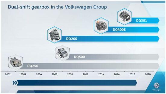L'evoluzione dei cambi VW
