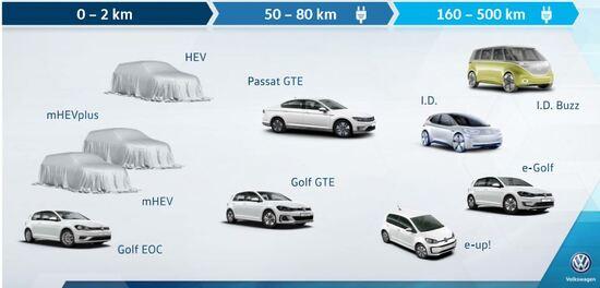 Autonomie crescenti in puro elettrico per la gamma VW