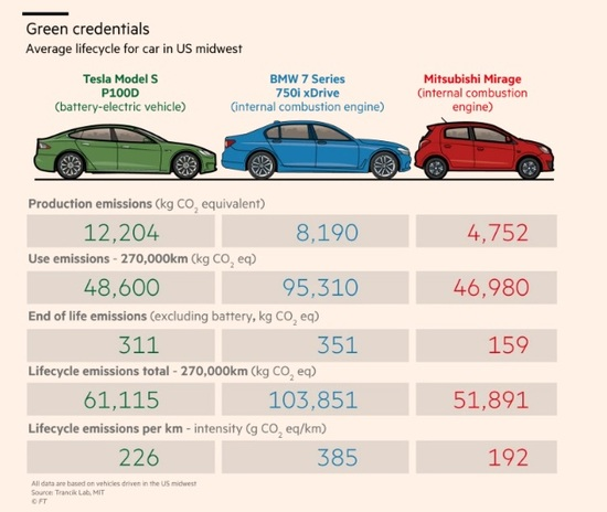 Infografica: Financial Times