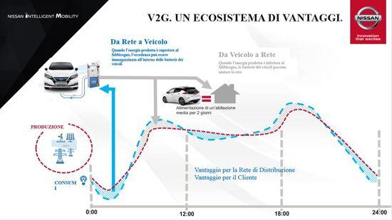 Il nuovo ruolo dell'auto nella distribuzione di energia elettrica