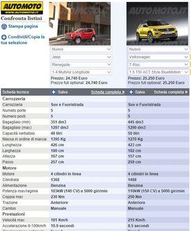 Le due schede modello delle Crossover Jeep e Volkswagen messe a confronto su Automoto.it