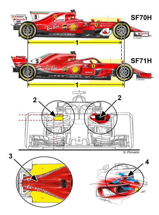 F1 2018 i segreti tecnici della ferrari sf71h formula 1 for Quali sono le dimensioni di un garage per auto