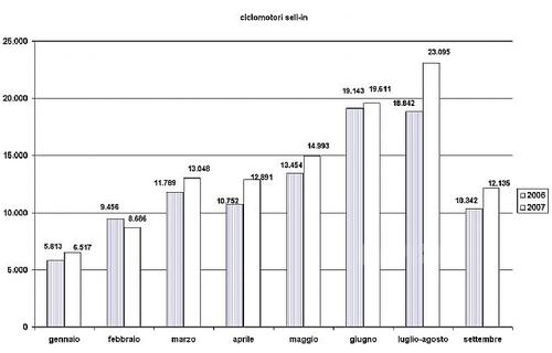 Il mercato dei cinquantini. Raffronto 2006/2007