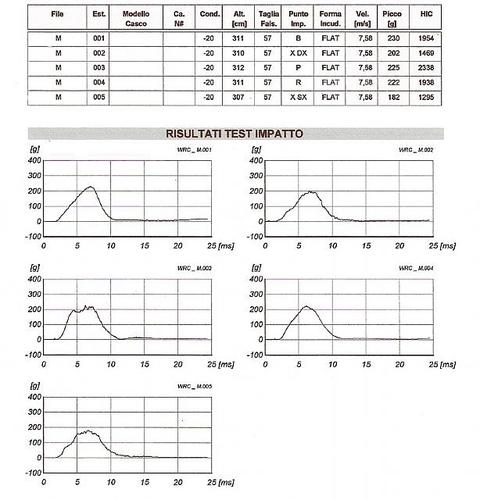 Report test con grafici (vedi anche allegato alla fine del Focus)