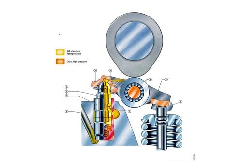 6- La struttura di un gruppo telescopico idraulico con fulcro sferico è chiaramente mostrata in questo disegno. Qui il bilanciere a dito è munito di rullo per ridurre l'attrito