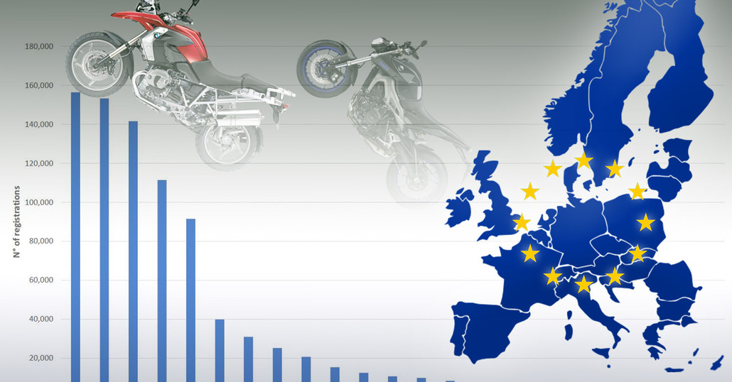 La moto in Europa a +4,7%, bene l'Italia. L'elettrico in crescita