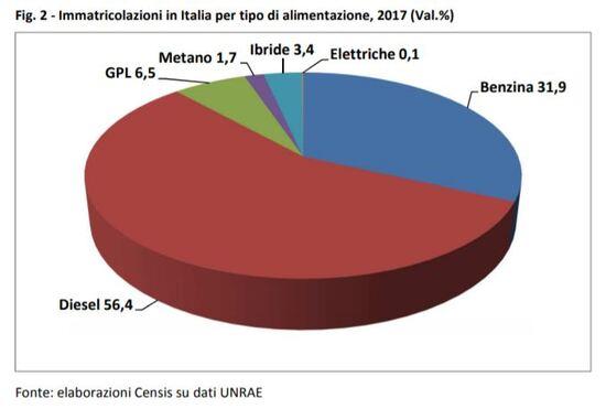 Le auto in Italia