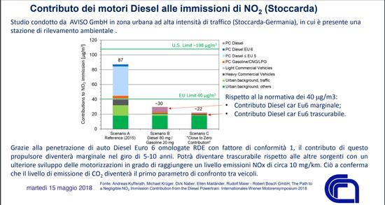 Ecco il dettaglio dei dati mostrati dal Prof. Beatrice nel suo intervento all'Automotive Dealer Day