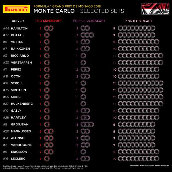 Lo specchietto delle scelte degli pneumatici dei team per il Gran Premio di Montecarlo 2018
