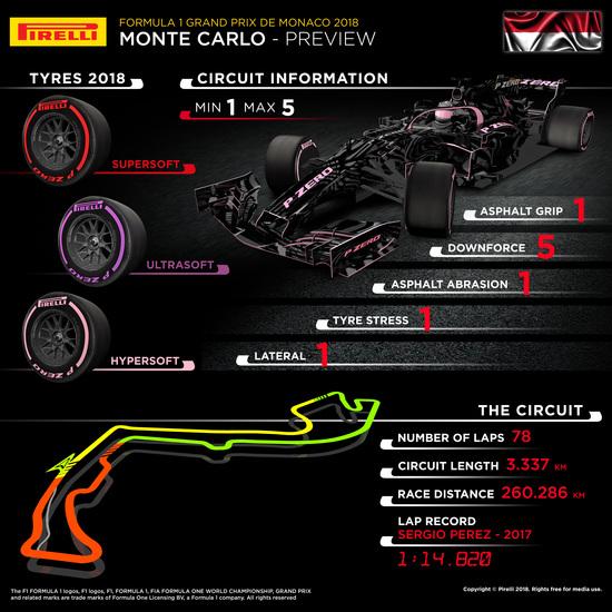 L'infografica di Pirelli per il GP di Monaco 2018