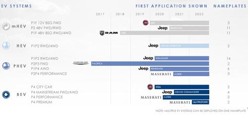 Nuovo Piano FCA 2022, Motorizzazioni & Emissioni