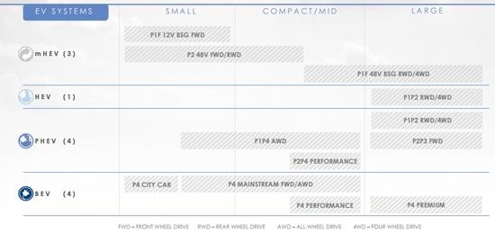 I vari tipi e nomi delle motorizzazioni elettrificate FCA (anche per Fiat)