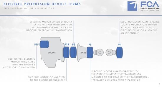 Gli elementi elettrificati a bordo delle nuove auto FCA: cinque