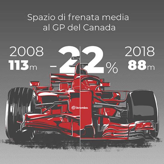 evoluzione frenata in F1