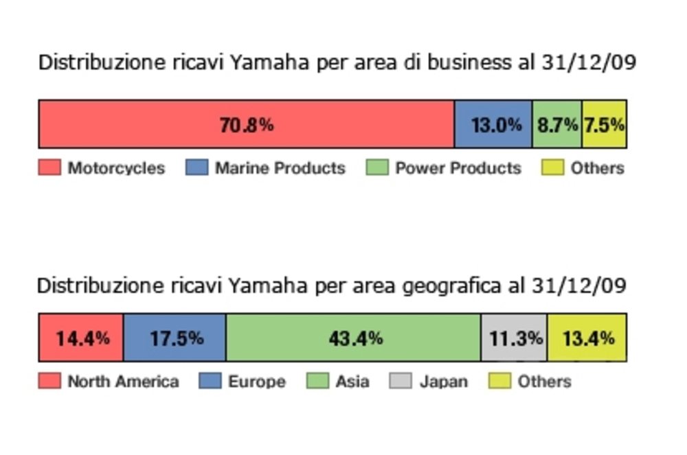 Ricavi per Business Unit