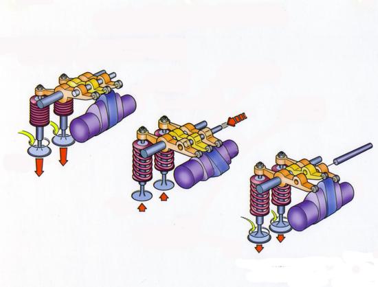 L'impiego delle distribuzioni a fasatura variabile può contribuire a diminuire i consumi. L'immagine consente di comprendere agevolmente come funziona la più diffusa versione del ben noto sistema VTEC della Honda, che permette anche di impartire alle valvole due alzate differenti (ridotta per i bassi regimi e maggiore per gli alti)