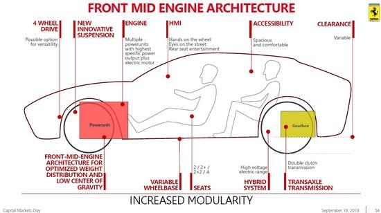 Uno schema di come sarà il nuovo SUV Ferrari Purosangue previsto per il 2022