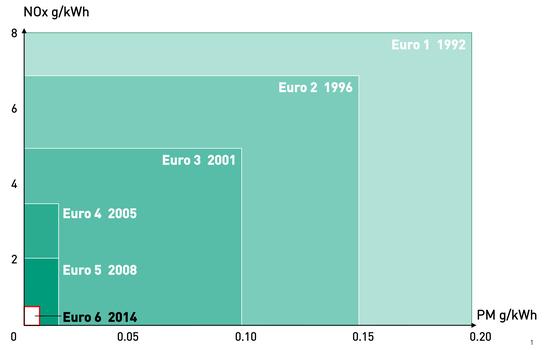 Omologazioni Euro: la classe di Auto e Autocarri