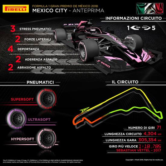L'infografica di Pirelli per il Gran Premio del Messico