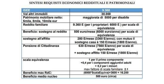 Una sintesi dei requisiti patrimoniali e di reddito per accedere al reddito di cittadinanza