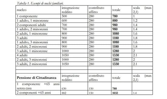 Come si calcola il reddito di cittadinanza