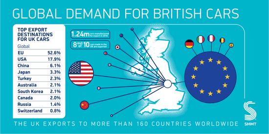 Il Regno Unito esporta 8 su 10 veicoli prodotti sul proprio territorio