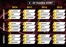 MotoGP Olanda 2019:  vincitori e statistiche delle ultime cinque edizioni