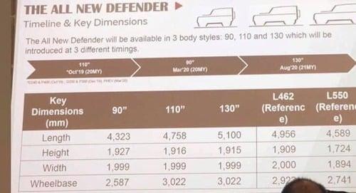 Land Rover Defender 2020: la Rete svela la gamma (5)