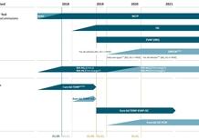 Controllo emissioni auto, Euro 6d TEMP EVAP ISC: le novità della seconda fase WLTP [video]