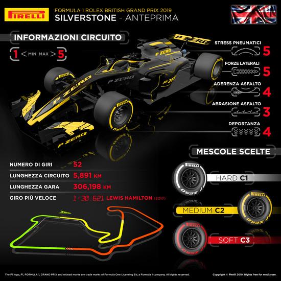 L'infografica di Pirelli per il Gran Premio di Silverstone