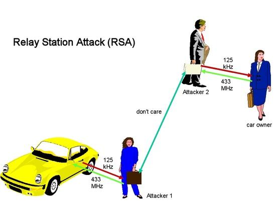 I ponti che collegano via radio le ecu dell'auto con il trasponder originale