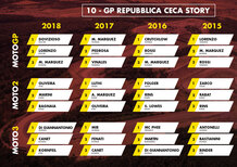 MotoGP Rep. Ceca 2019: vincitori e statistiche delle ultime 5 edizioni a Brno