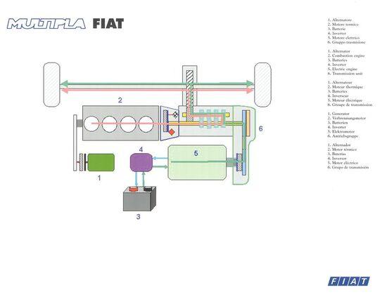 Lo schema del sistema ibrido Fiat