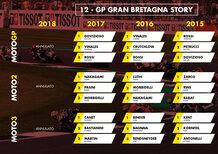 MotoGP Regno Unito 2019: vincitori e statistiche delle ultime edizioni a Silverstone