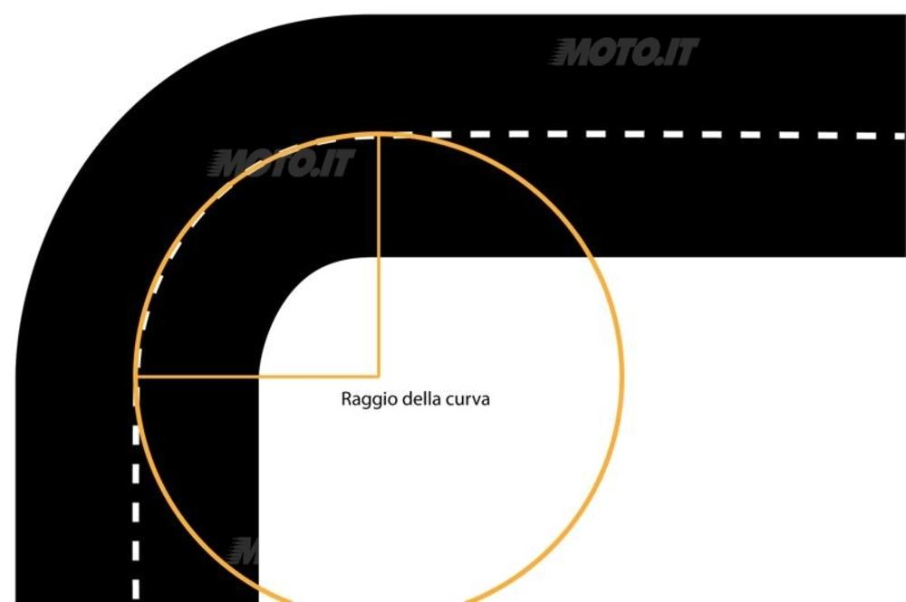 Figura 1 –Una curva a 90°: notate la rappresentazione del raggio.