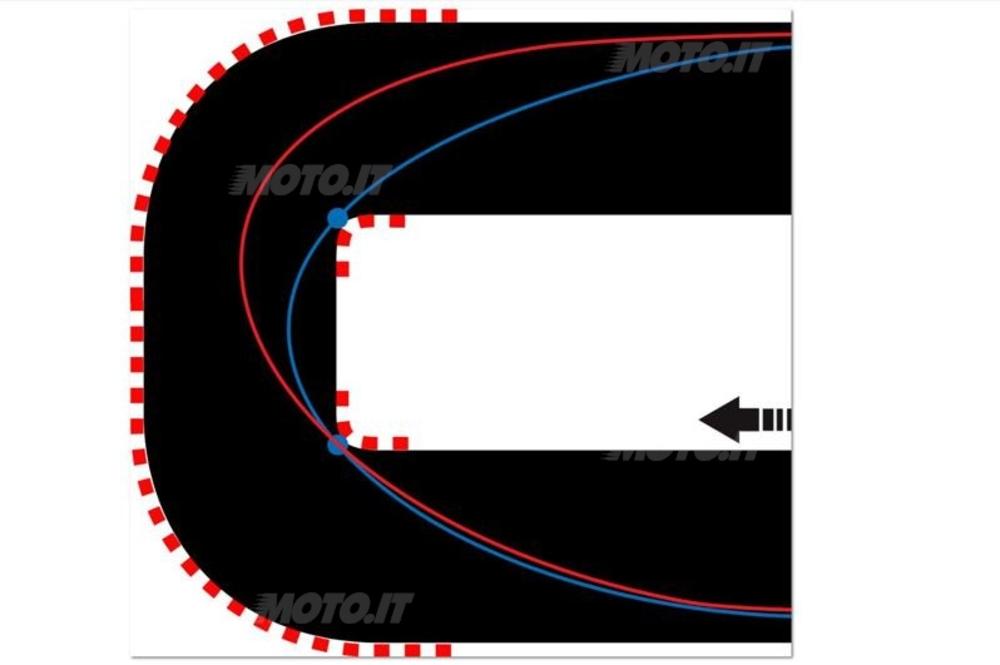 Figura 1 – Una doppia curva da raccordare. Pensate sempre a ciò che viene dopo...