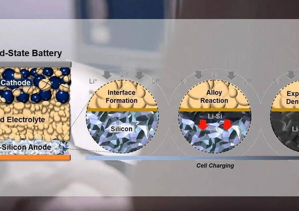 Batterie al silicio: 10 volte più capienti