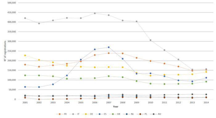 Le immatricolazioni di moto e scooter nei principali mercati europei dal 2001 al 2014