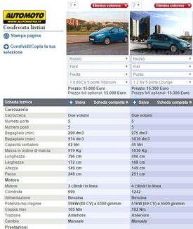 Dati e numeri delle due compatte affiancati dallo strumento di confronto modelli di Automoto.it