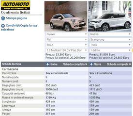Schede tecniche coi valori di Fiat 500X e Ssangyong Tivoli affiancati sullo strumento Confronto di Automoto.it