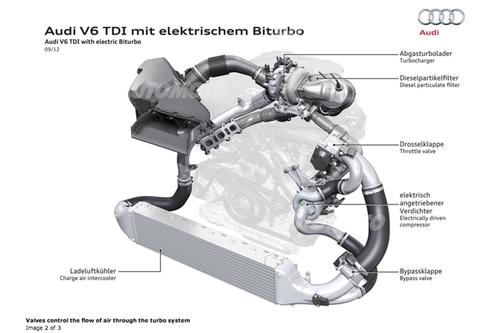 In campo auto di recente la Audi ha sondato la strada del centrifugo azionato elettricamente. In questo V6 diesel entra in funzione ai bassi regimi, prima che il turbo fornisca una adeguata pressione