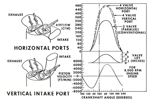 Il grafico mostra la portata in funzione della alzata valvola ottenibile con condotti di aspirazione orizzontale e con condotti verticali. La soluzione prescelta per il V8 bialbero è stata la seconda